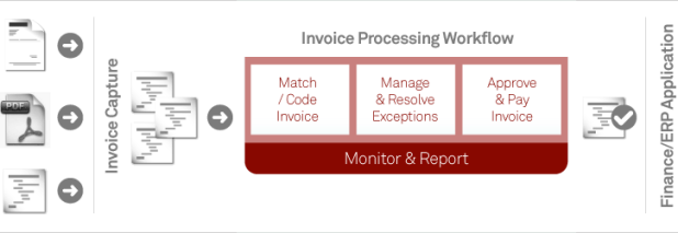 outsource invoice processing services